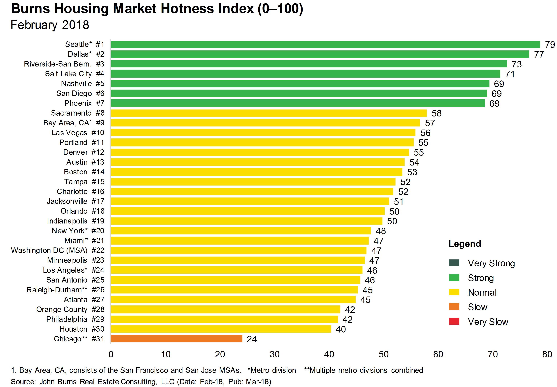 JBREC Housing Market Rating Index March2018 v3